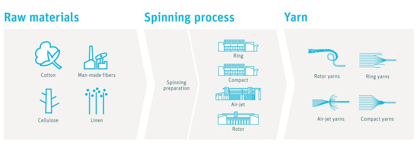 Graphic illustration: Overview of the processing from raw material to yarn