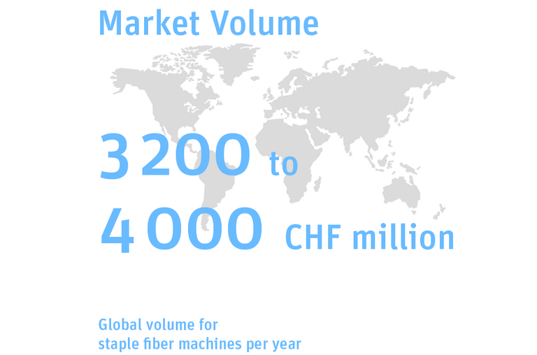 Graphic illustration: The world market for staple fiber machines, which is relevant for Rieter, has an annual volume of 3200 to 4000 million Swiss francs