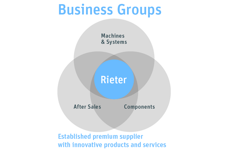 Graphic illustration of the three Rieter business groups