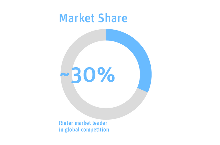 Graphic illustration: Rieter with 30% market leader in global competition