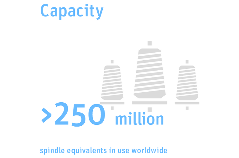 Graphic illustration: 250 million spindle equivalents in use worldwide